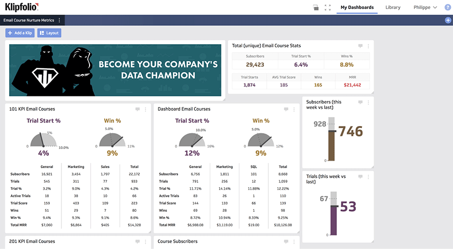 Klipfolio Marketo dashboard