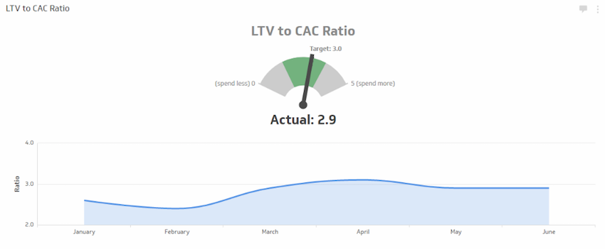 KPI Example of LTV CAC