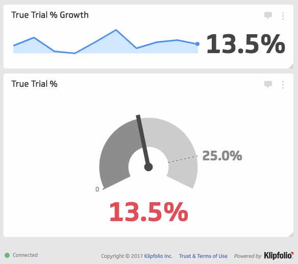 marketing automation true trial