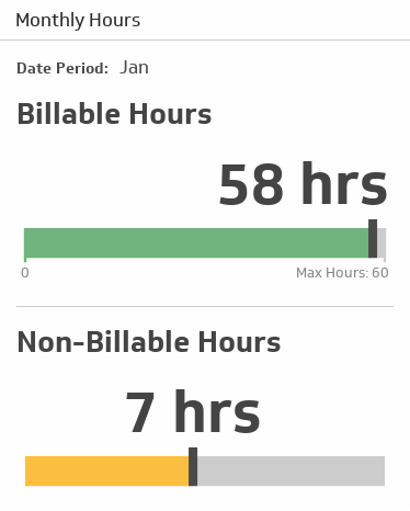 Gauge metric showing billable hours and non-billable hours by month