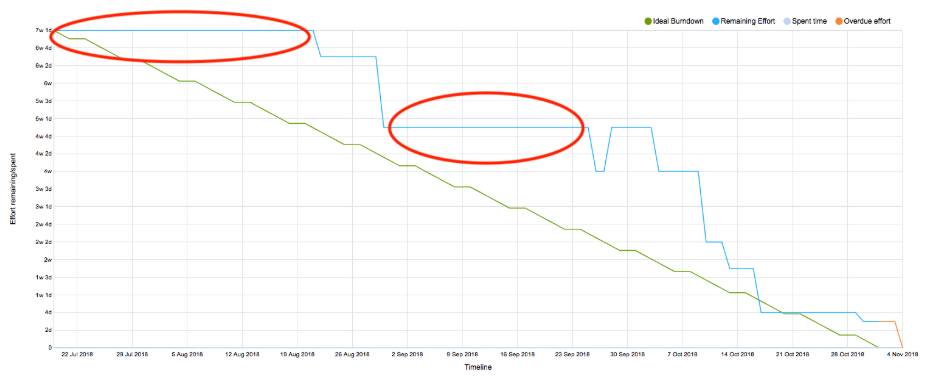 Burndown chart showing no progress: The horizontal line shows there's no progress to release