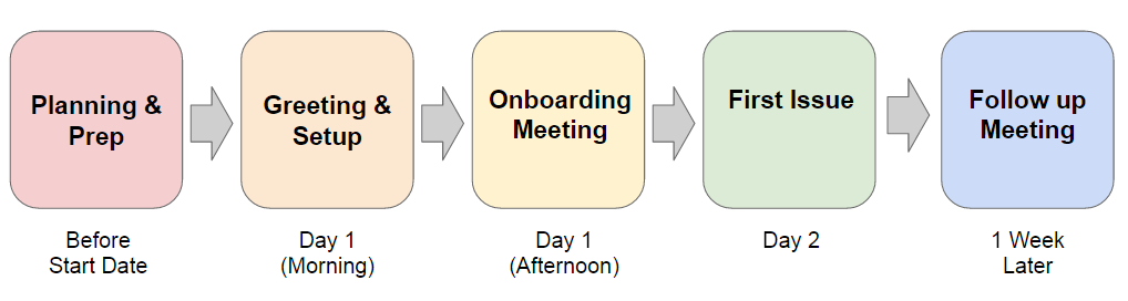 Key points in the new hire's onboarding timeline