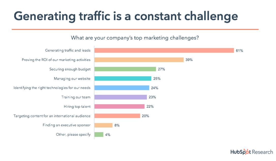 traffic metrics