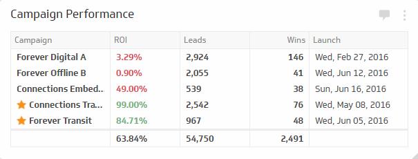 campaign metrics
