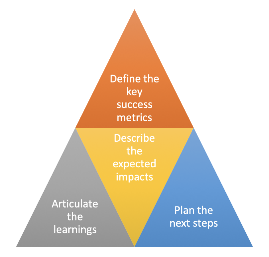 Project Brief Benefits Pyramid - Outlines the benefits of using a project brief