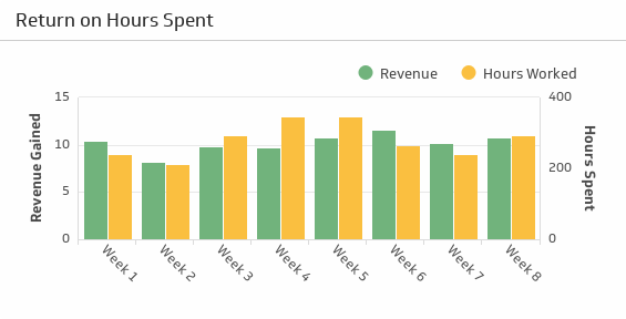 Bar graph metric showing return on hours spent