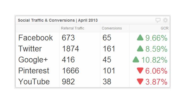 Picking the right social media metrics