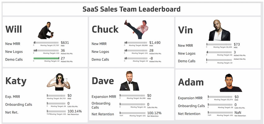 SaaS Sales Team Leaderboard