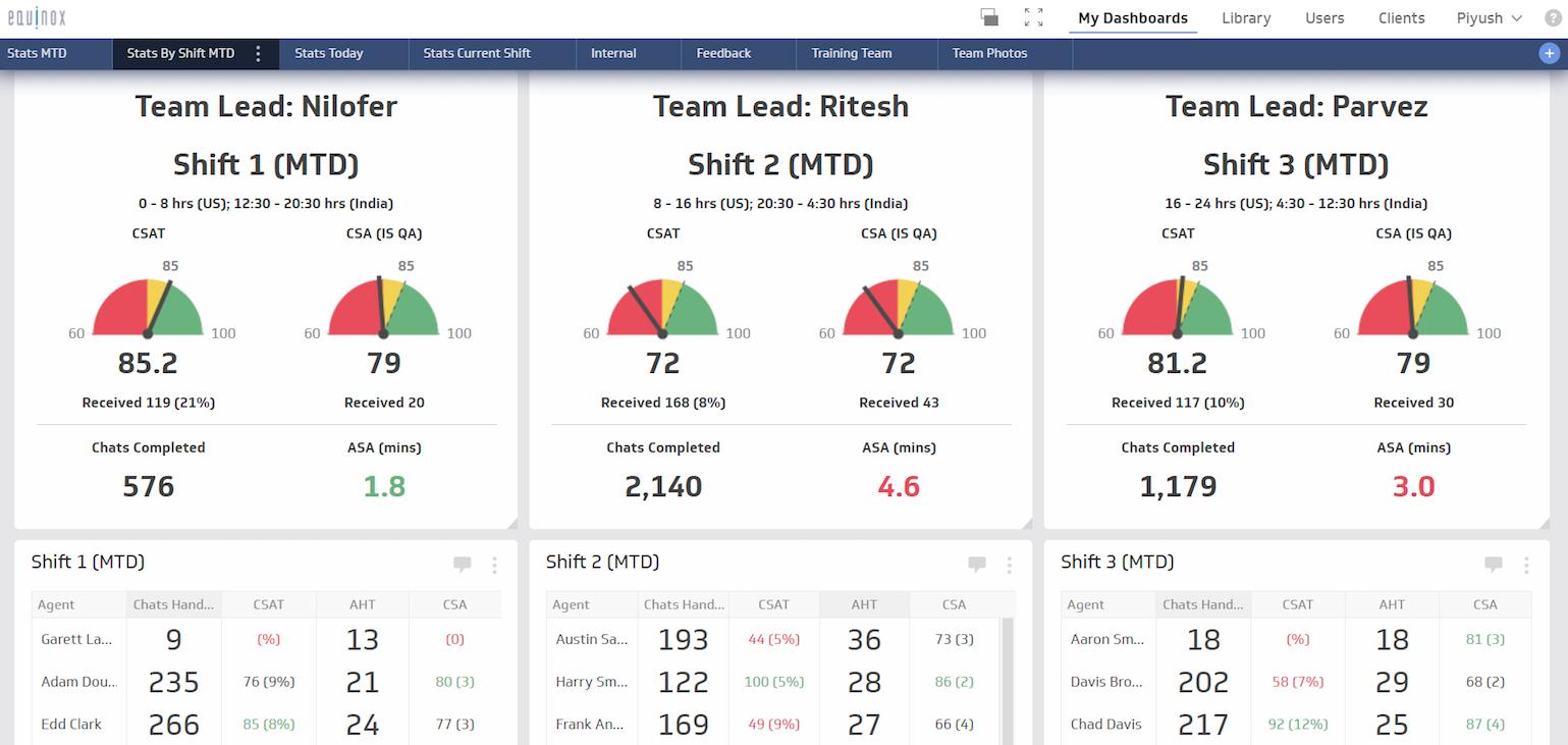 SaaS Support Metrics - Team Level