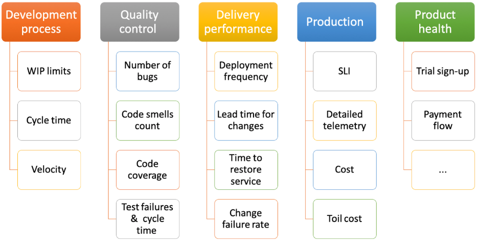 SaaS Teams Need to Monitor: Dev process, quality control, delivery process, production, product health