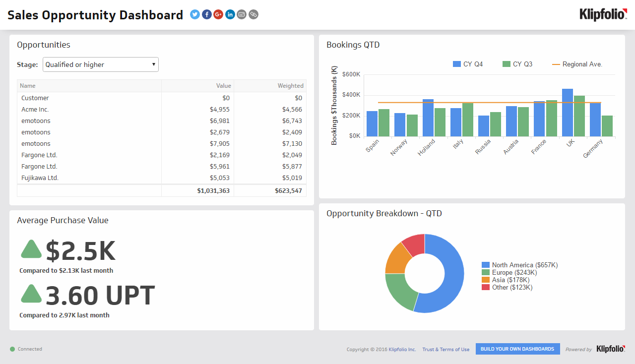 dashboard for CFOs