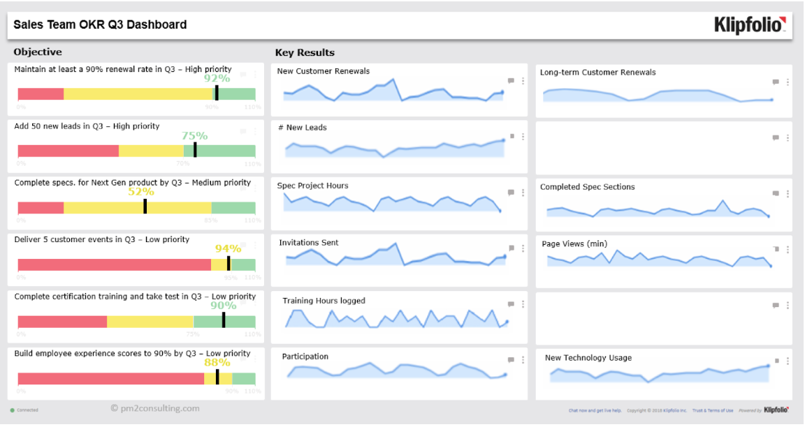 Sales Team OKR Klipfolio dashboard