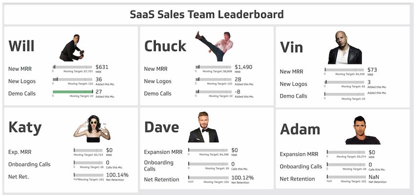 How to create a Salesforce Leaderboard