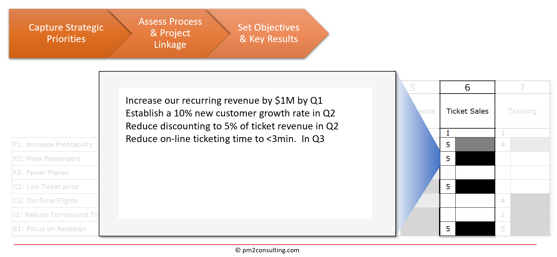Step 3 - Set Objectives and Key Results