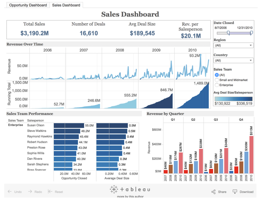 Tableau sales dashboard