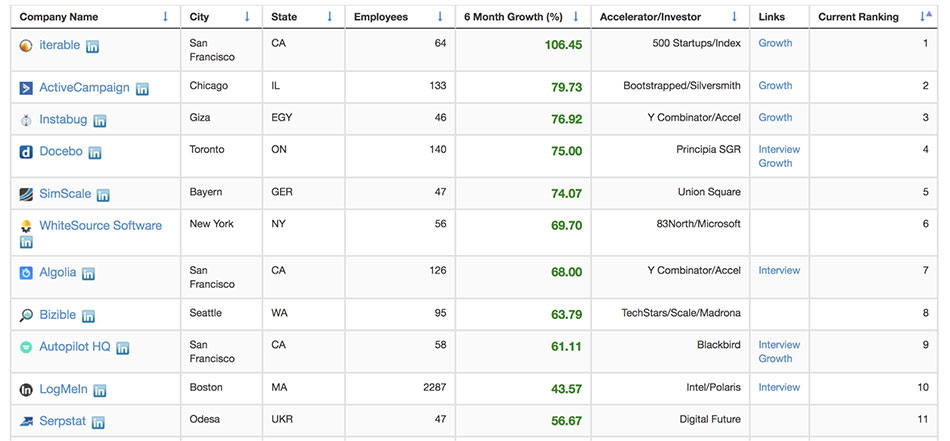 peek inside the top 10 fastest growing SaaS companies | the top 10 SaaS startups