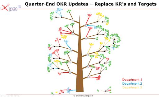 Quarter-End OKR Tree