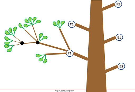 OKR tree with sub-objectives (branches) and key results (leaves)