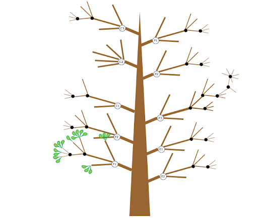 OKR tree with multiple branches
