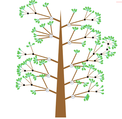 OKR tree with branches and leaves