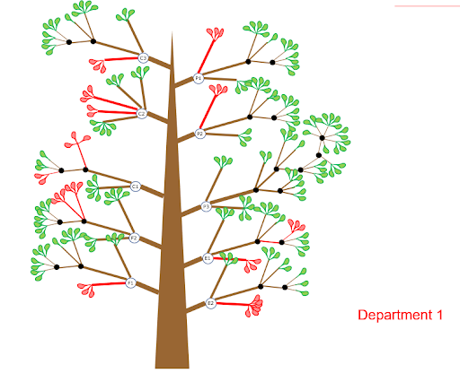 OKR tree devided by department