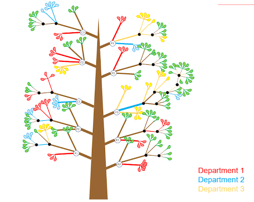 OKR tree devided by departments