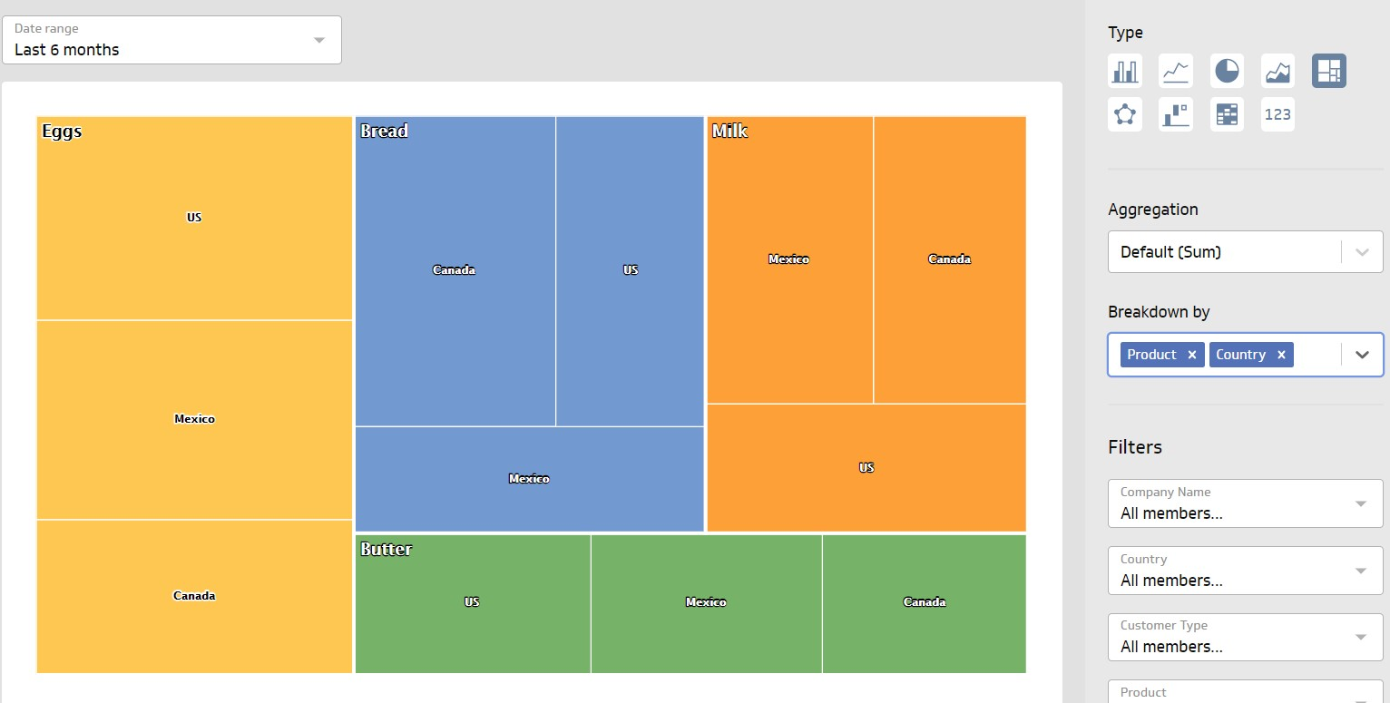 Klipfolio Editor: Treemap visualization