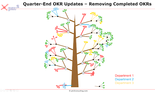 OKR tree: Removing Completed OKRs
