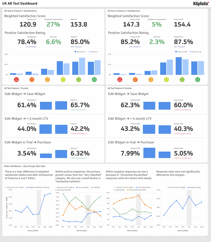 designing dashboards for UX
