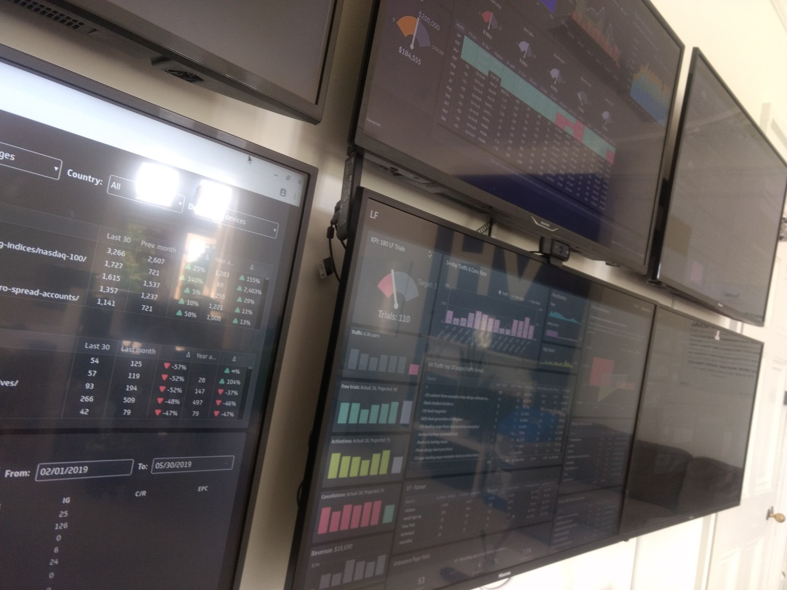 Wall of dashboards
