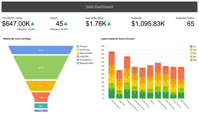 Zoho Reports Salesforce dashboard