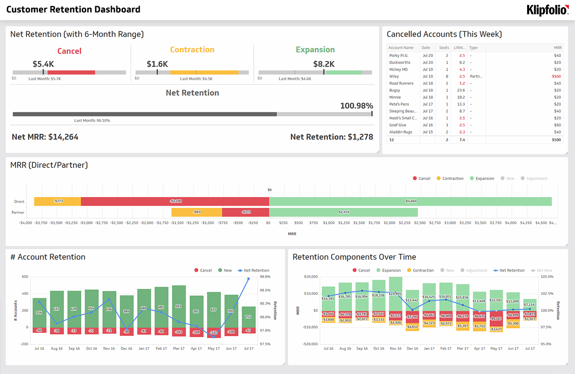 SaaS Dashboards | Klipfolio com