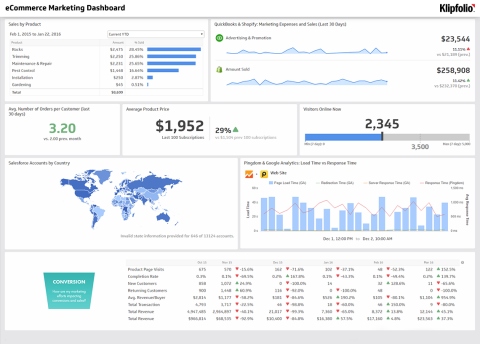 Marketing Dashboards Reports For Social Seo Ads Web