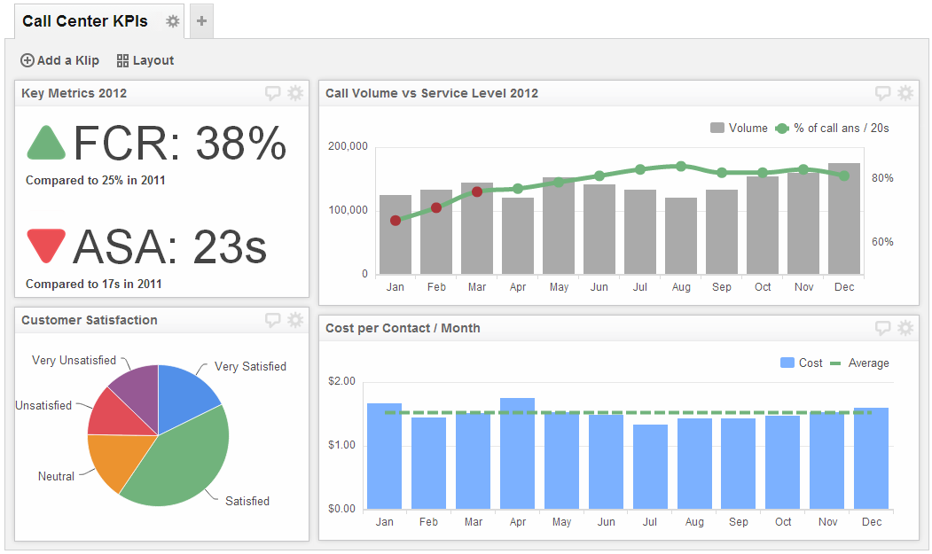 Call Center Dashboards Track Your Teams Performance - Call center dashboard excel templates
