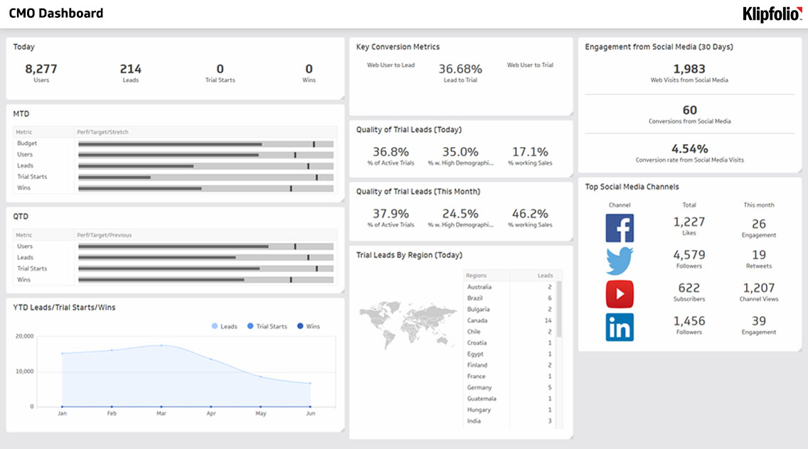 Business Intelligence Dashboard | CMO BI Dashboard