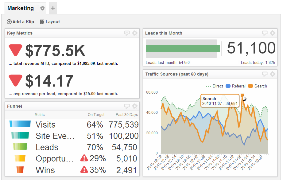 Marketing Dashboard Examples | Marketing Performance