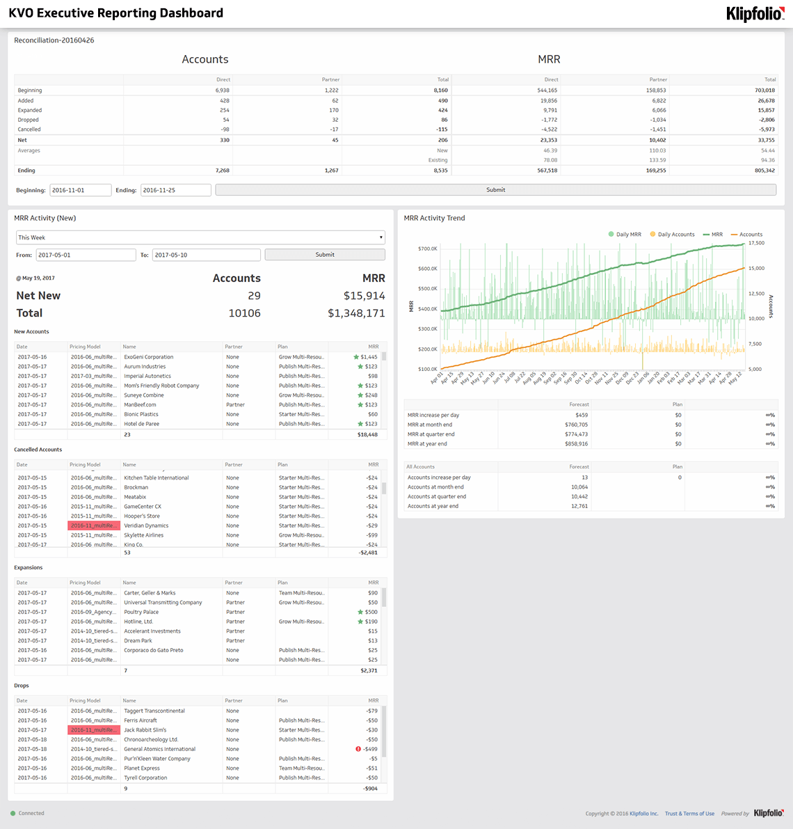 SaaS Growth Dashboard