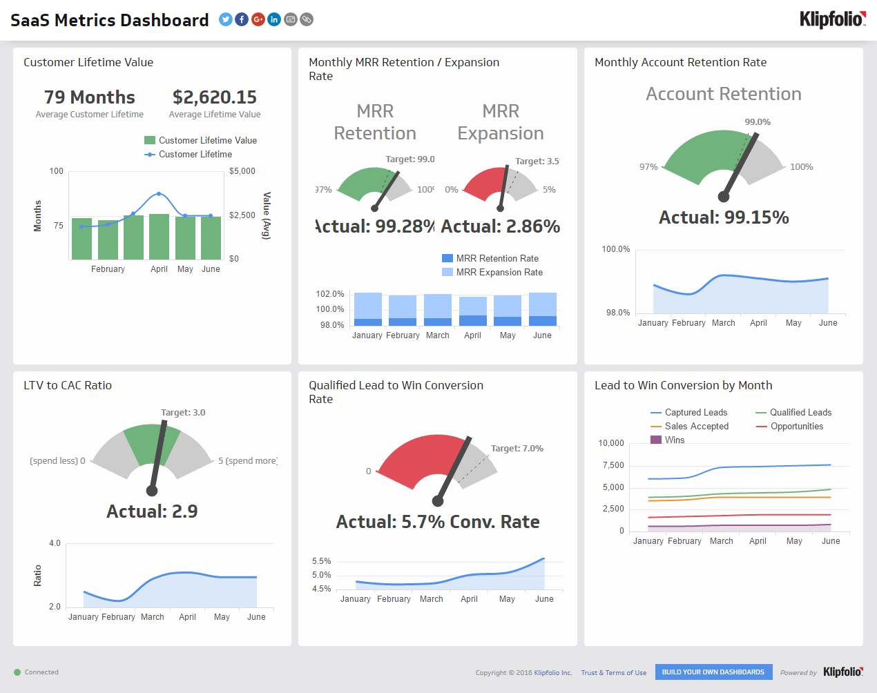 Dashboard Examples And Templates Klipfolio