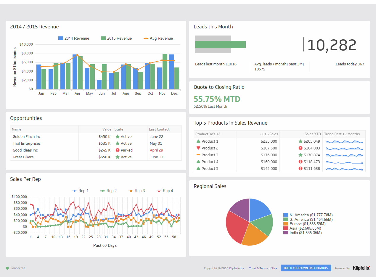 Sales Dashboards | Dashboard Examples - Klipfolio