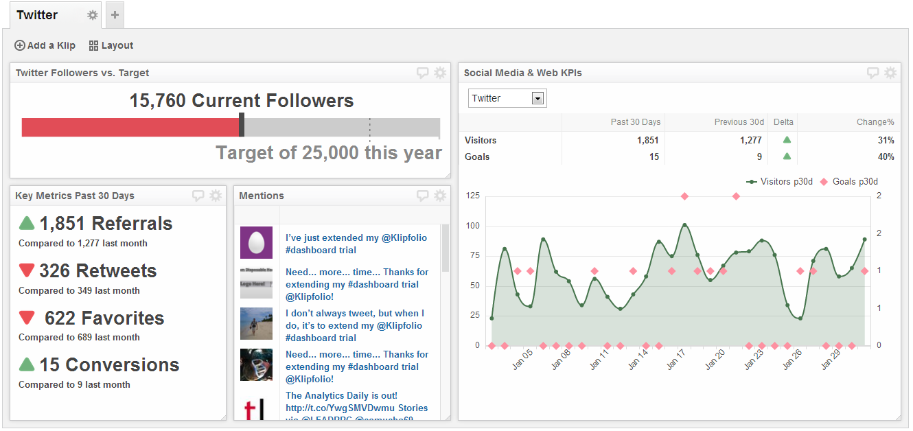 Social Media Dashboards Reporting And Analytics Examples - Social media analytics template