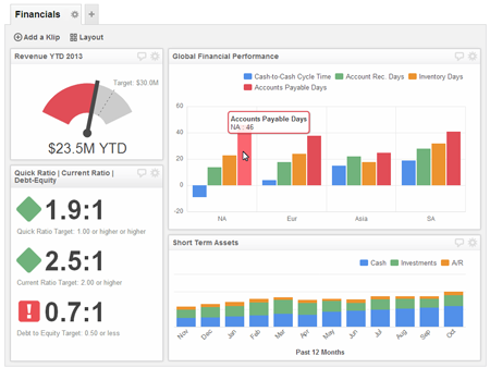 what s the difference between scorecards and dashboards klipfolio