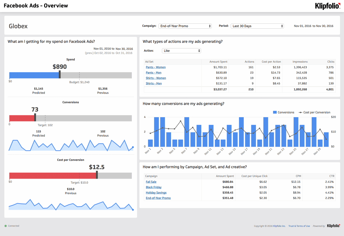 Facebook Ads Overview Dashboard