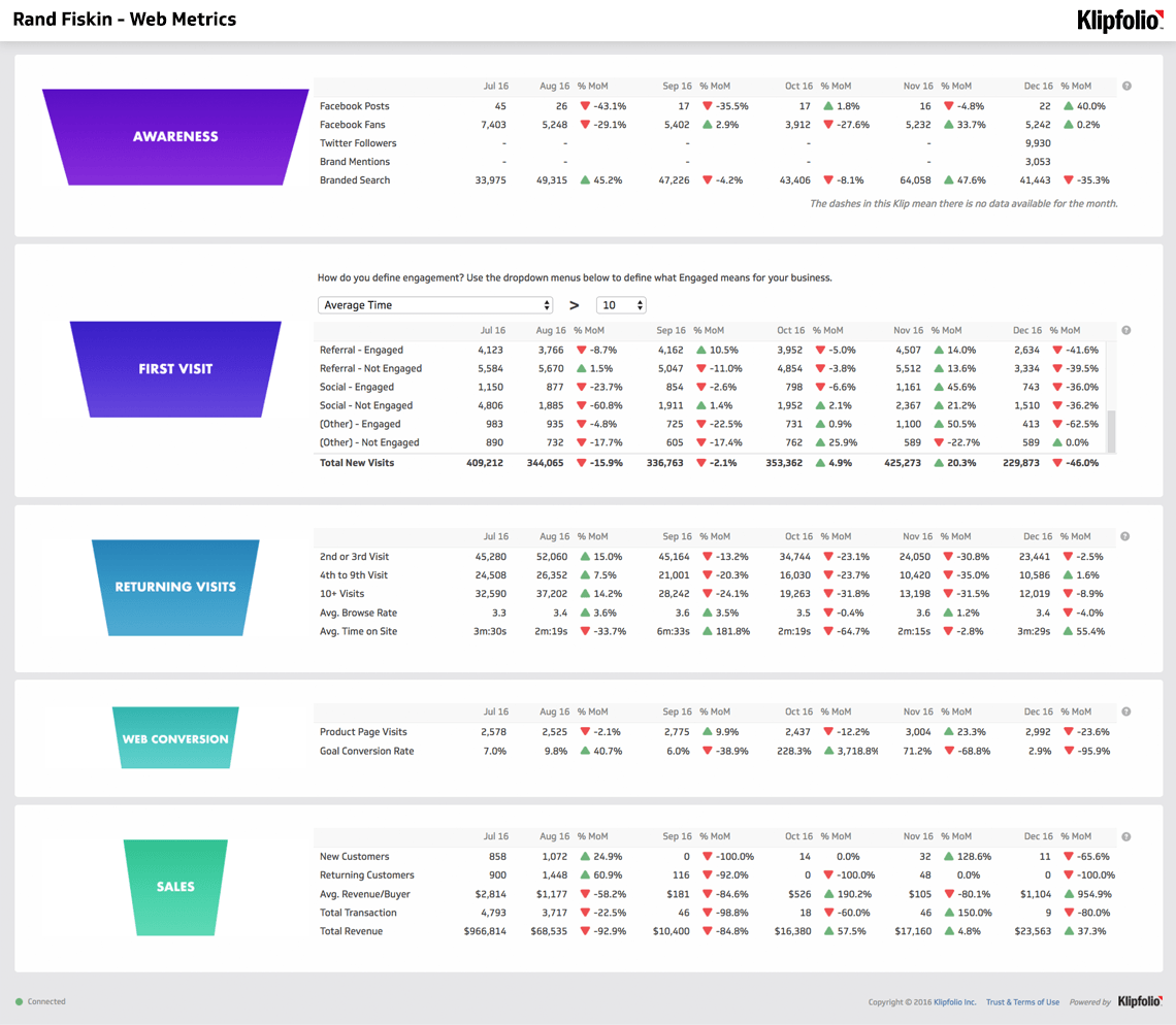 Dashboard Template | Rand Fishkin - Web Metrics