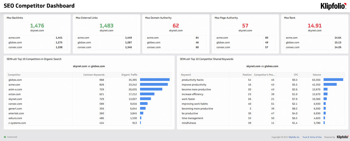 Dashboard Template | SEO Competitor Dashboard