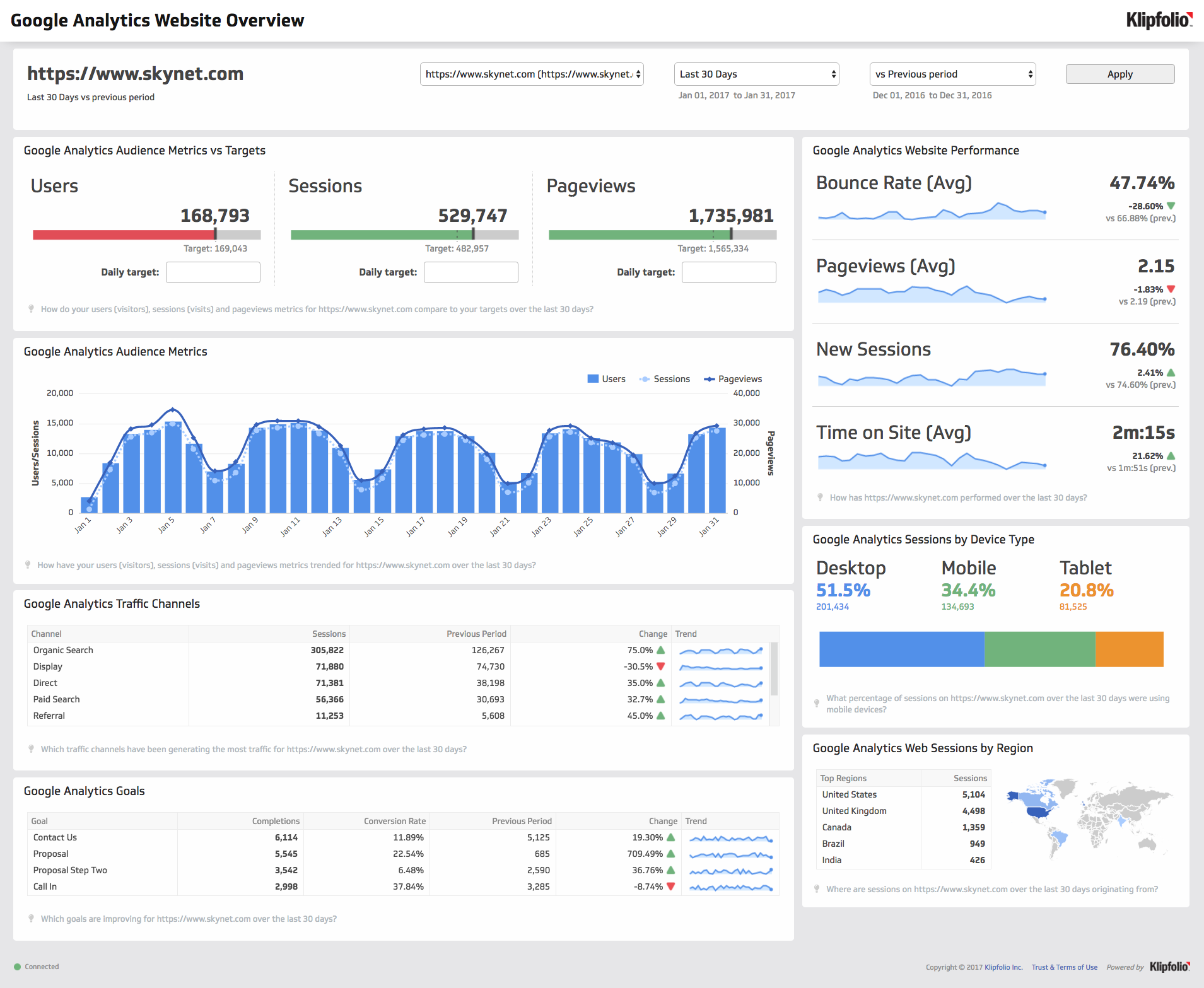 Dashboard Template | Google Analytics - Website Overview