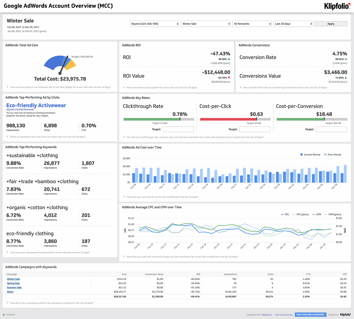 Dashboard Template | AdWords Account Overview (MCC)