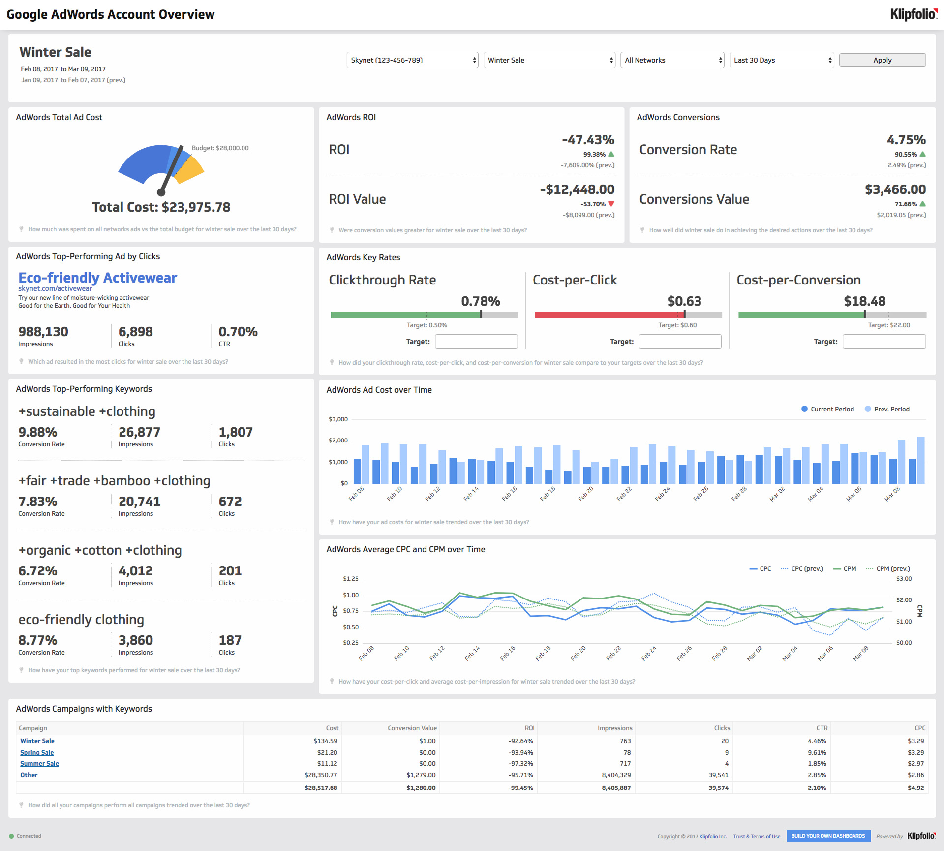klipfolio - google adwords account overview