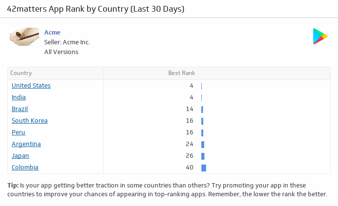 Klip Template | 42matters - App Rank by Country (Android, Last 30 Days)