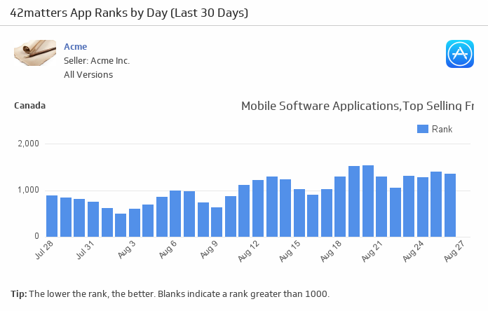 Klip Template | 42matters - App Ranks by Day (iOS, Last 30 Days)