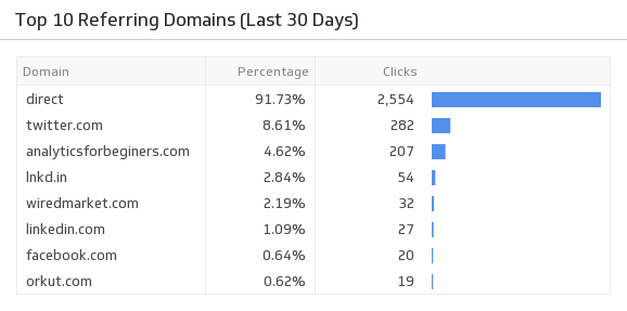Klip Template | Bitly - Top 10 Referring Domains (Last 30 Days)
